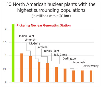 Population around Pickering Nuclear Station