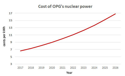 Nuclear costs going up and up