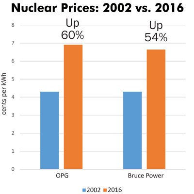 Nuclear costs responsible for rising bills